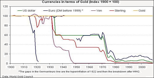 CurrenciesinGold100years
