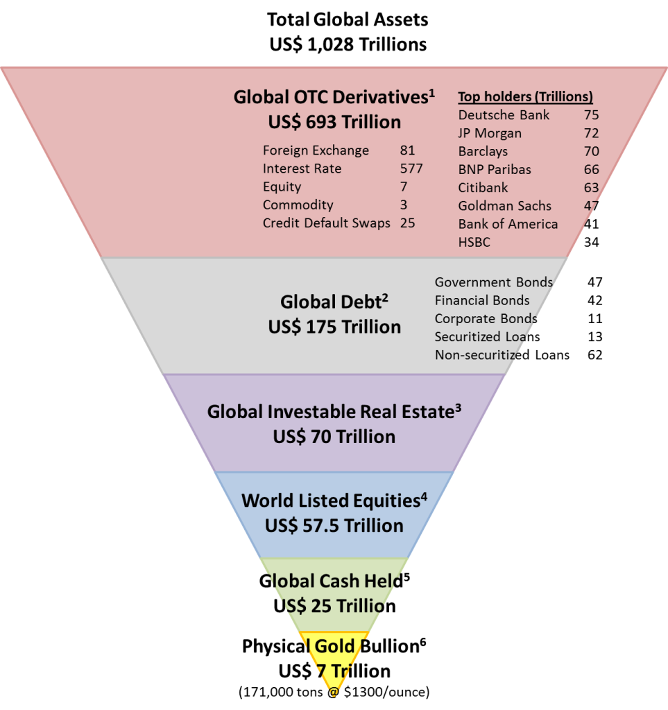 total-global-assets