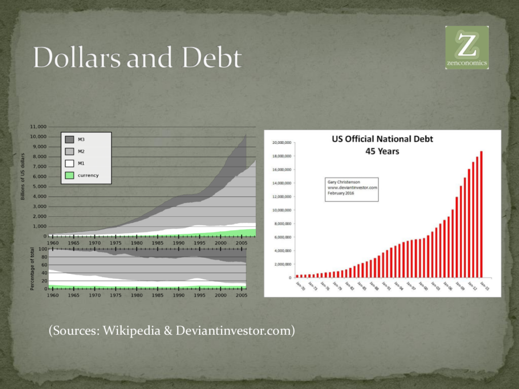Dollars and Debt