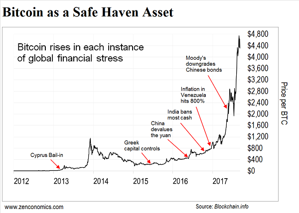 Bitcoin as a safe haven asset